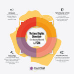EndFGM_infographics_3